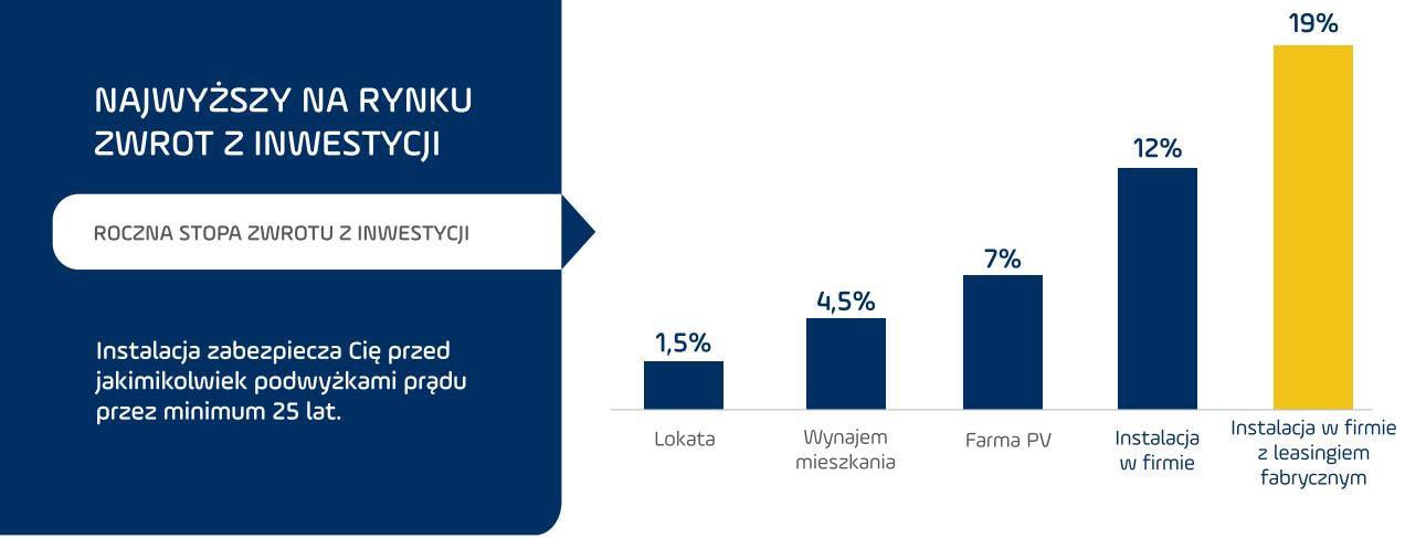 b2b-zwrot-inwestycji-wykres